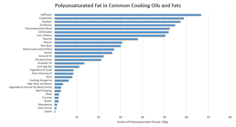 Chart of Polyunsaturated fat contents of common oils and fats