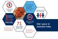Kids Cancer