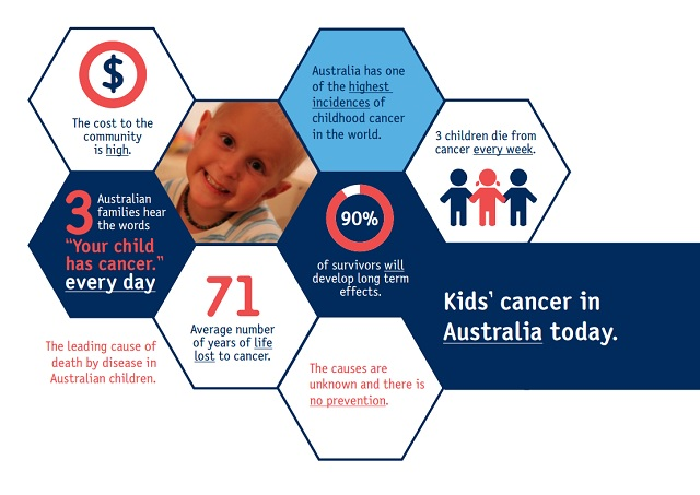 Childhood Cancer – Stealing our Future – Part 3