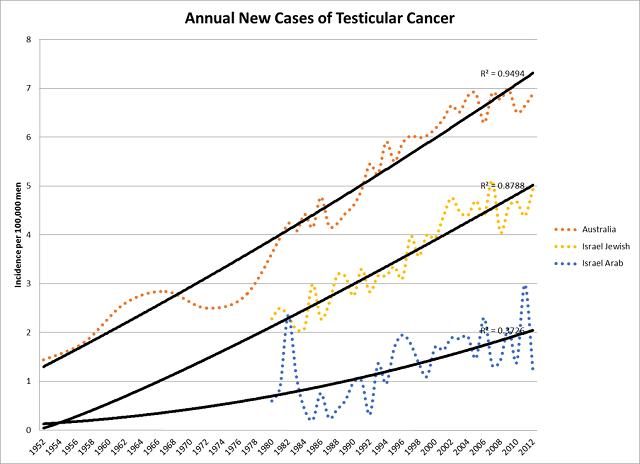 Testicular cancer1sm
